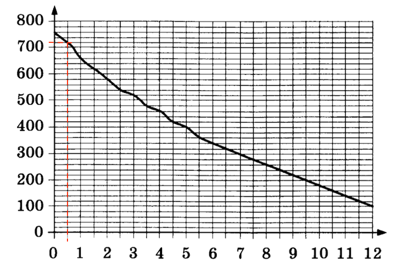 OGE-mat-9-klass-2019-14var-3-variant-02