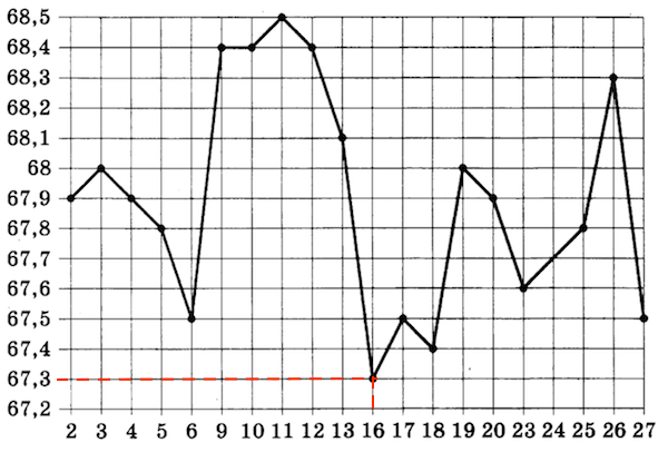 OGE-mat-9-klass-2019-14var-6-variant-03