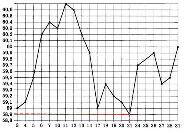 OGE-mat-9-klass-2019-14var-7-variant-03
