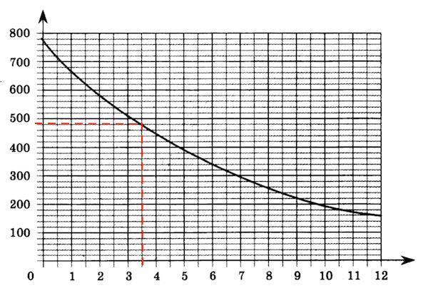 OGE-mat-9-klass-2019-14var-9-variant-03