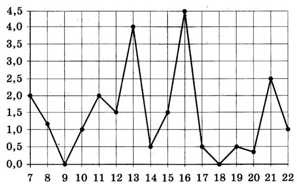 OGE-mat-9-klass-2019-14var-13-variant-01