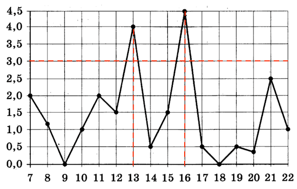 OGE-mat-9-klass-2019-14var-14-variant-01